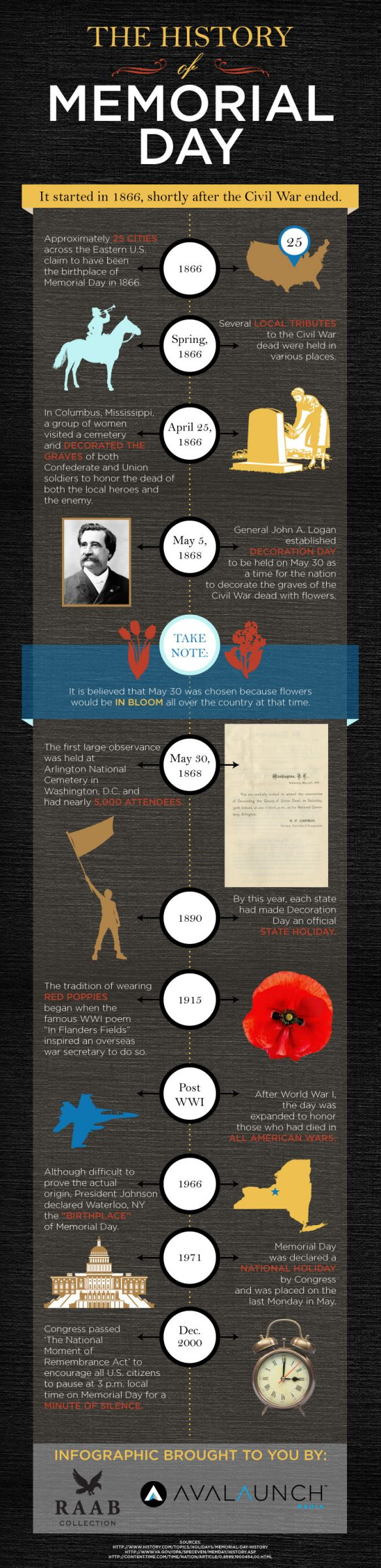 An infographic on the history of Memorial Day